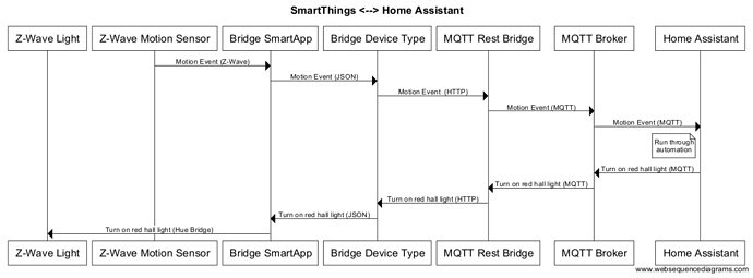 Anyone integrated Smartthings into Hassio yet? - Hass io - Home
