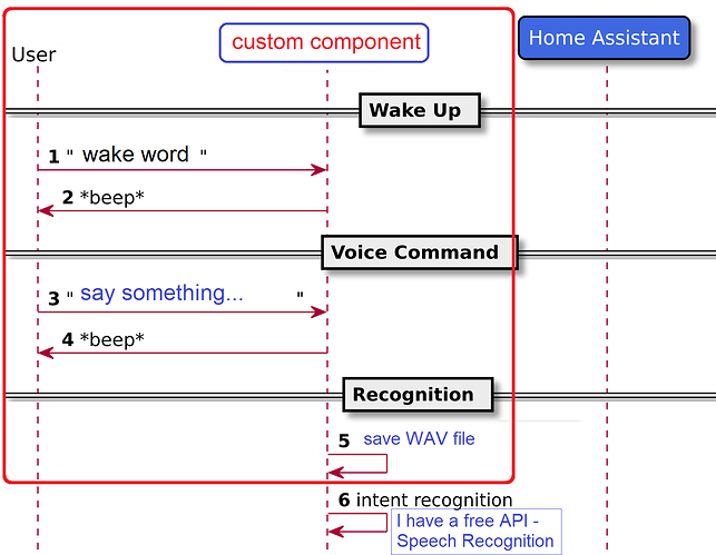 Rhasspy offline voice assistant toolkit - Custom Components - Home