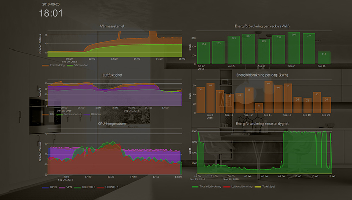 Graph widget for influxdb - HADashboard - Home Assistant Community