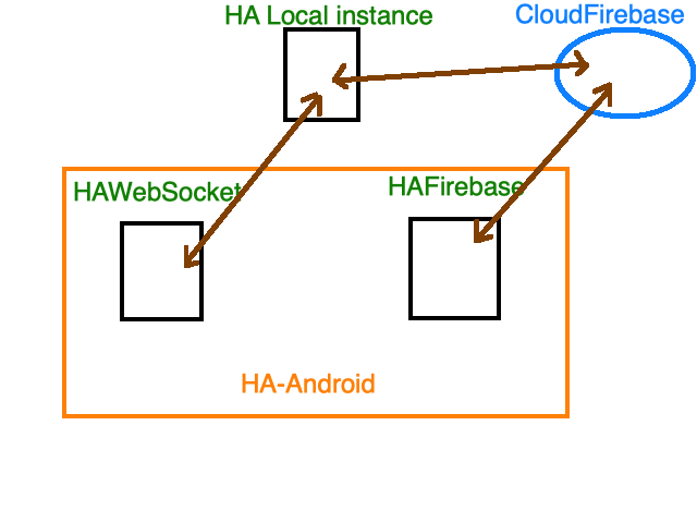 Is there any way to connect Firebase to Hassbian